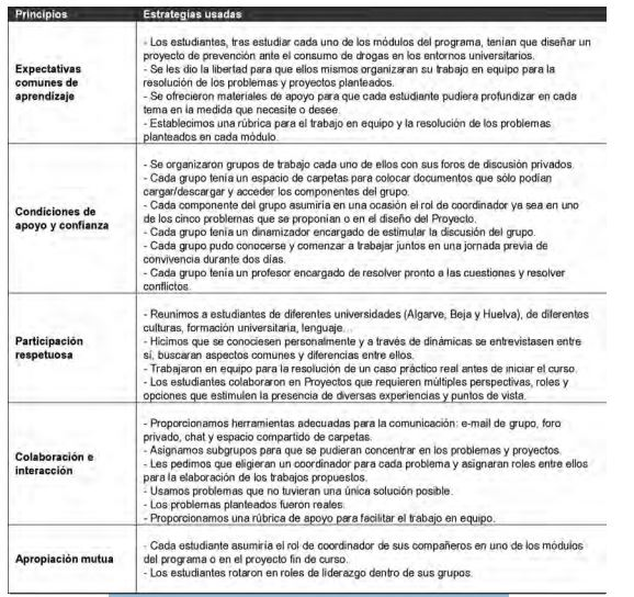 Revista Comunicar índice De Publicaciones