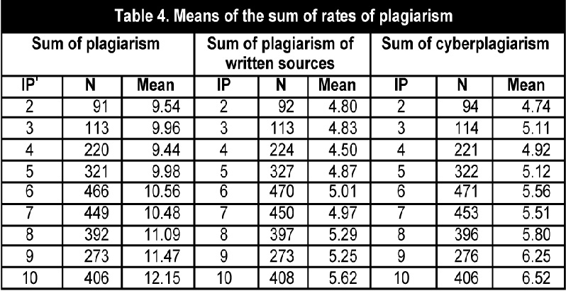 Main reasons of students committing to plagiarism